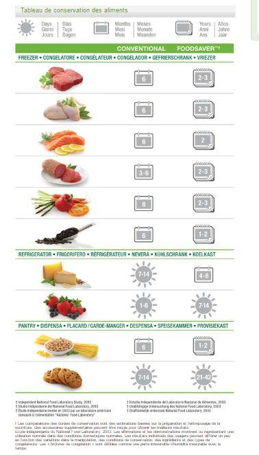 tableau de conservation des aliments avec Foodsaver