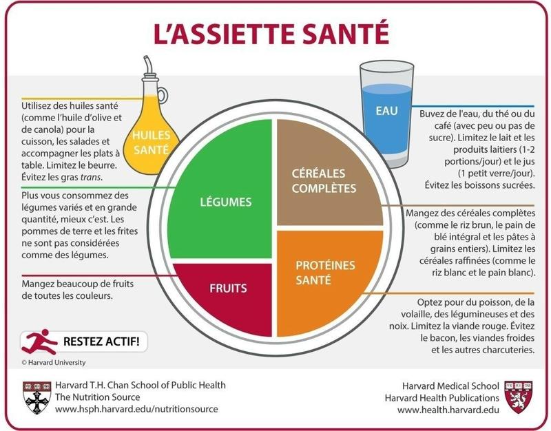 assiette-sante-1024x801