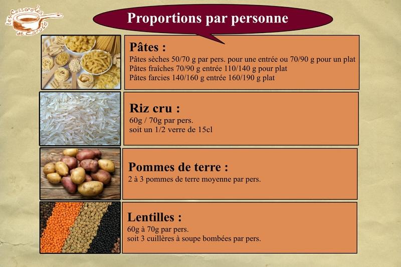 propotion riz pates lentille pdt par pers (scrap)
